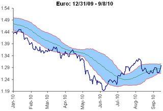 Euro trading range (91310)