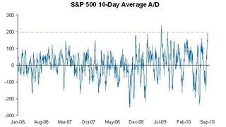 S&P 500 10-day Avg AD