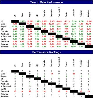 Currency performance and rankings