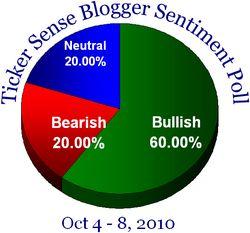 Blogger sentiment 100410
