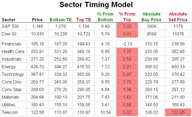 Sector Timing Model 20101001