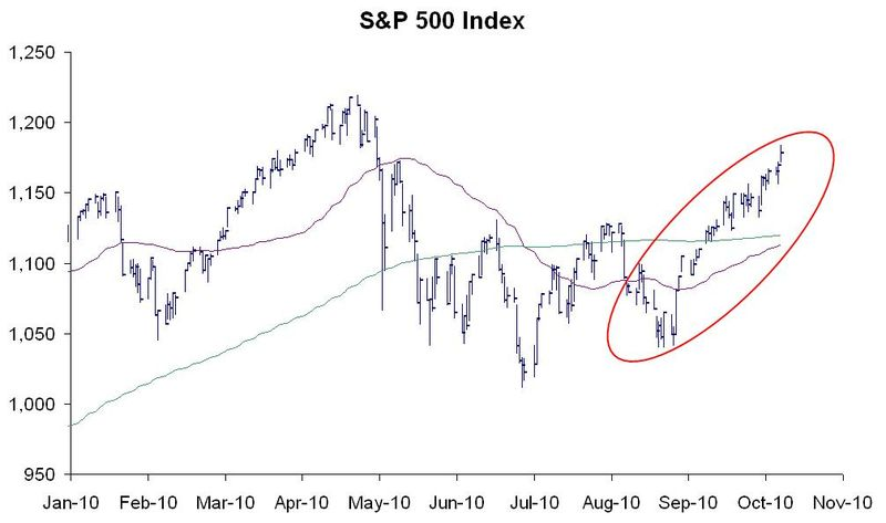 S&P 500 Since 2010