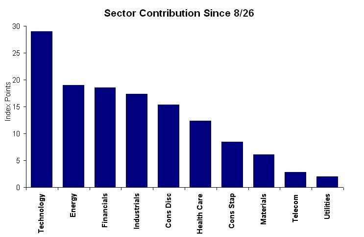 Sector Contribution Chart
