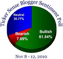 Blogger sentiment 110810