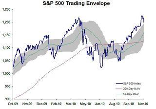 S&P 500 TE 20101115