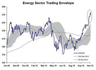 Energy Sector TE 20101115
