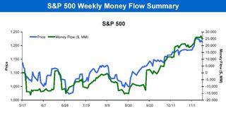 S&P 500 Money Flows 20101115