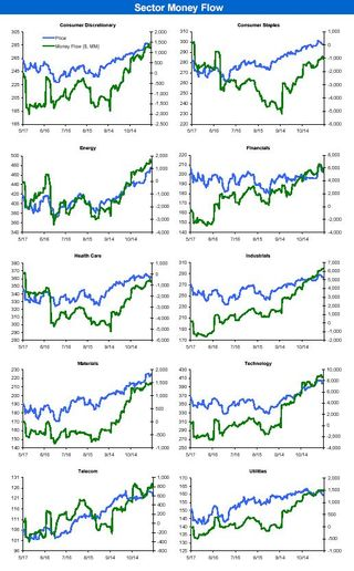 S&P Sector Money Flows 20101115