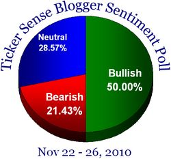 Blogger sentiment 112210