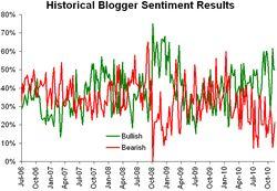 Historical sentiment 112210