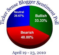 Blogger Sentiment 041910