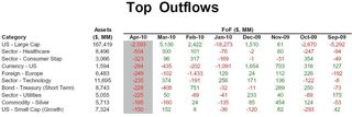 Category - Top Outflows