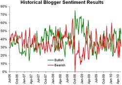 Historical sentiment 051710