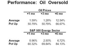 Oil oversold table