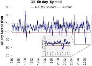 Oil 50-day spread