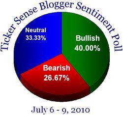 Blogger sentiment 070610