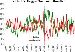Historical sentiment 070610