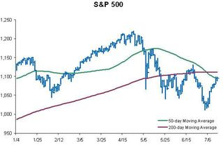 S&P Above 50-day
