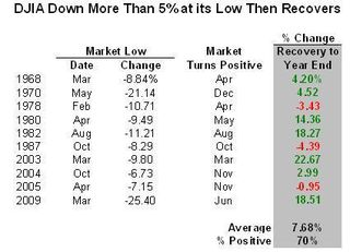 DJIA Recovers Performance Table