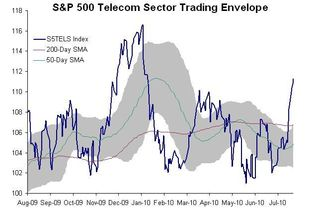 Telecom Sector TE 20100728