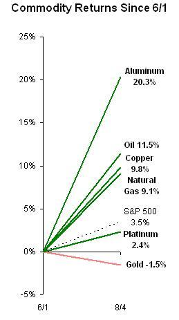 Commodity Returns Since June