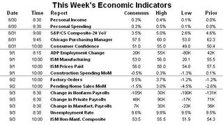 Economic Indicators 20100830