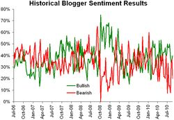 Historical sentiment 083010