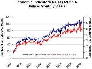 Economic indicator storm