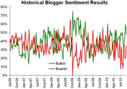 Historical sentiment 092010
