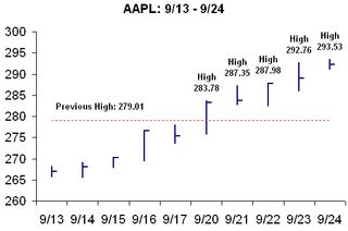 Aapl all time highs