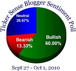 Blogger sentiment 092710
