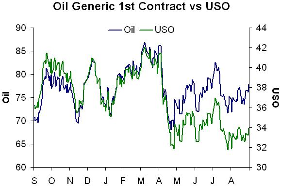 Oil vs uso