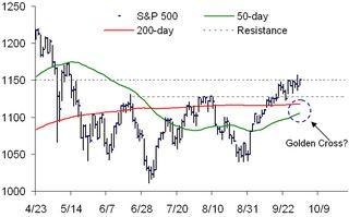 S&p resistance