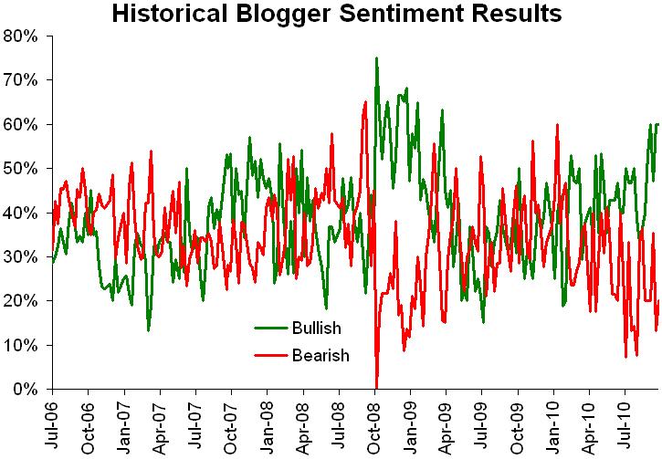Historical sentiment 100410