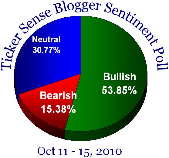 Blogger sentiment 101110