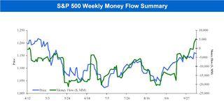S&P 500 Money Flows 20101011