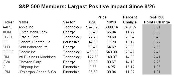 S&P 500 Members - Largest Positive Impact