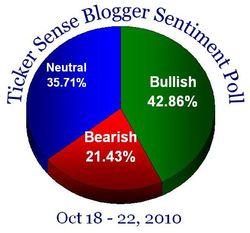 Blogger sentiment 101810