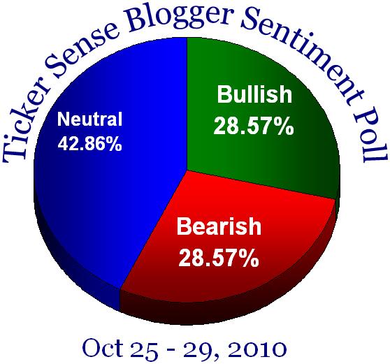 Blogger sentiment 102510