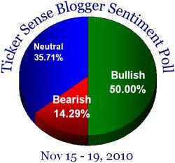 Blogger sentiment 111510