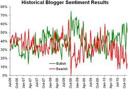 Historical sentiment 111510