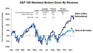 S&P100 Members By Revenue
