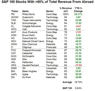 S&P 100 Stocks With More Than 60% Rev From Abroad