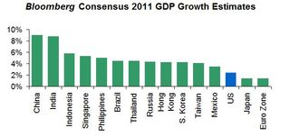 2011 Consensus GDP Forecasts