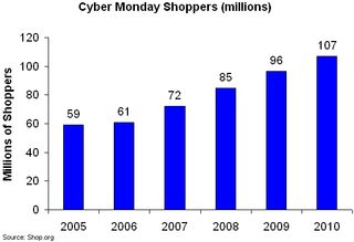 Cyber monday shoppers