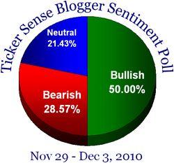 Blogger Sentiment 112910