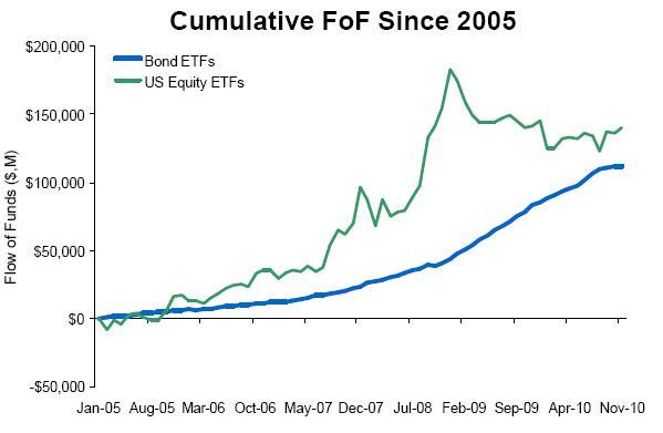 Bond vs US ETF Cumulative FoF Since 2005