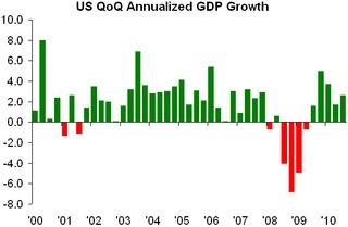 US GDP Growth (3Q10)