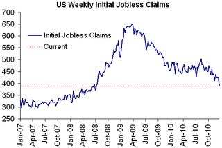Initial jobless claims 123010