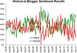Historical sentiment 011011